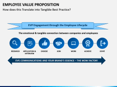 Employee Value Proposition PPT slide 6