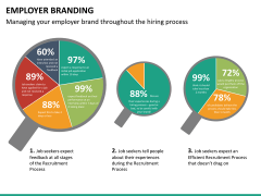 Employer branding PPT slide 28