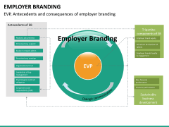 Employer branding PPT slide 34