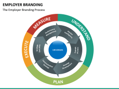 Employer branding PPT slide 22