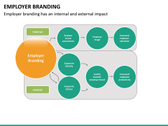 Employer branding PPT slide 23