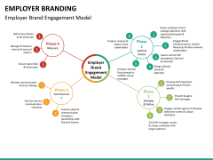Employer branding PPT slide 24
