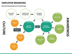 Employer branding PPT slide 26