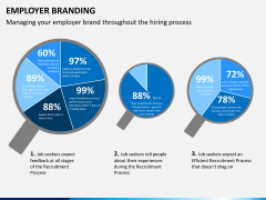 Employer branding PPT slide 10