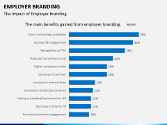 Employer branding PPT slide 15
