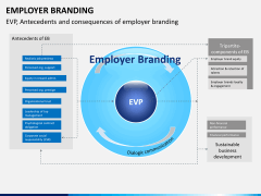Employer branding PPT slide 16