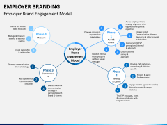 Employer branding PPT slide 6