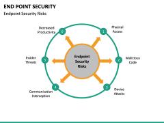 End point security PPT slide 25