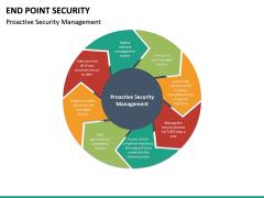 End point security PPT slide 18
