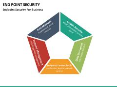 End point security PPT slide 22