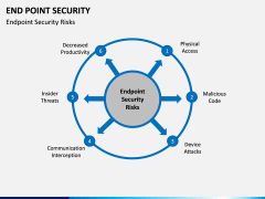 End point security PPT slide 12