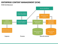 Enterprise Content Management (ECM) PPT slide 27