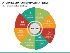 Enterprise Content Management (ECM) PPT slide 31