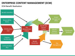 Enterprise Content Management (ECM) PPT slide 34