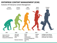 Enterprise Content Management (ECM) PPT slide 26
