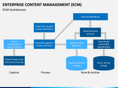 Enterprise Content Management (ECM) PPT slide 10