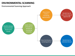 Environmental scanning PPT slide 38