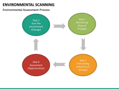 Environmental scanning PPT slide 47