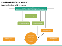 Environmental scanning PPT slide 50
