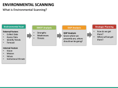 Environmental scanning PPT slide 31