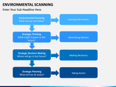 Environmental scanning PPT slide 10