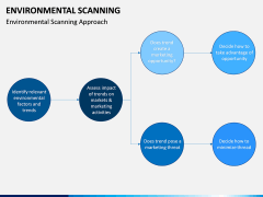 Environmental scanning PPT slide 11