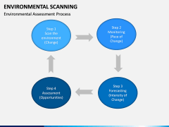 Environmental scanning PPT slide 20