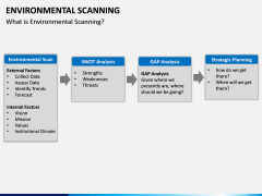 Environmental scanning PPT slide 4