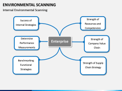 Environmental scanning PPT slide 9