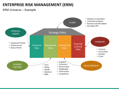Enterprise Risk Management PPT slide 29