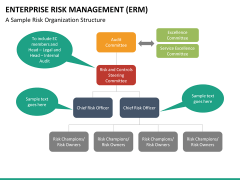 Enterprise Risk Management PPT slide 30