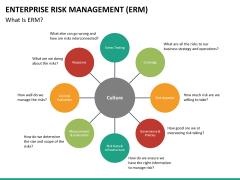 Enterprise Risk Management PPT slide 21