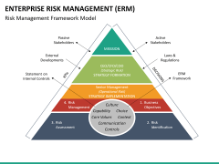 Enterprise Risk Management PPT slide 22