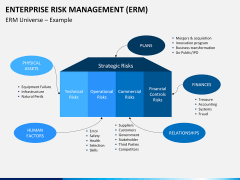 Enterprise Risk Management PPT slide 11