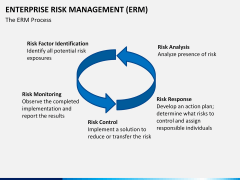 Enterprise Risk Management PPT slide 14
