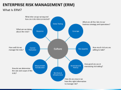 Enterprise Risk Management PPT slide 3