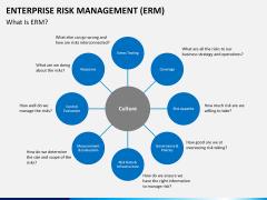 Enterprise Risk Management PPT slide 3