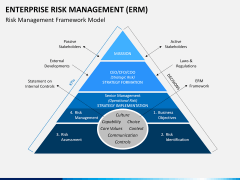 Enterprise Risk Management PPT slide 4