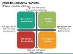ERP PPT slide 40