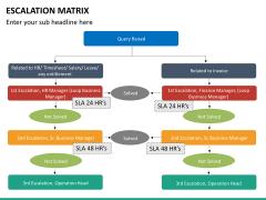 Escalation matrix PPT slide 12
