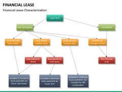 Financial lease PPT slide 12