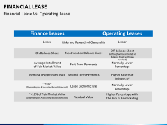 Financial lease PPT slide 3