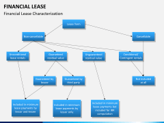 Financial lease PPT slide 5