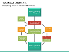 Financial statements PPT slide 18