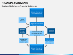 Financial statements PPT slide 7