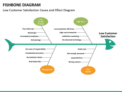 Fishbone diagram PPT slide 34