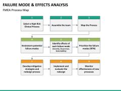 FMEA PPT slide 14