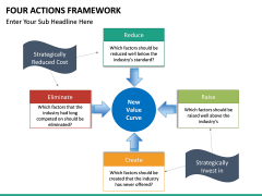 Four Actions Framework PPT slide 7