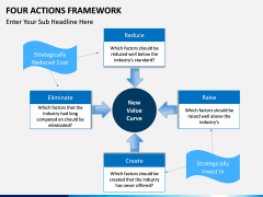 Four Actions Framework PPT slide 3