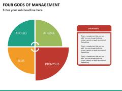 Four gods of management PPT slide 10